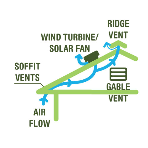 Attic ventilation solar attic fans roof vents dallas for Attic air circulation