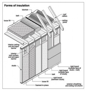 forms of insulation